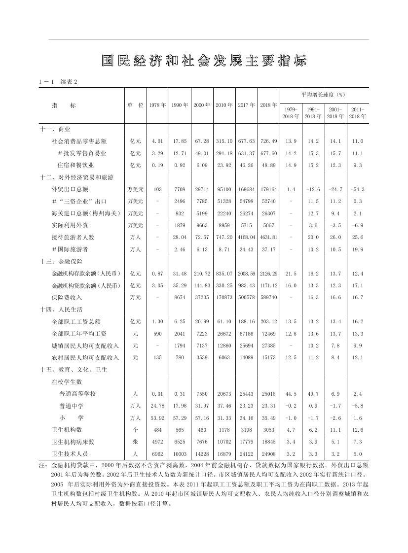 2019年梅州统计年鉴(定稿)0020.jpg