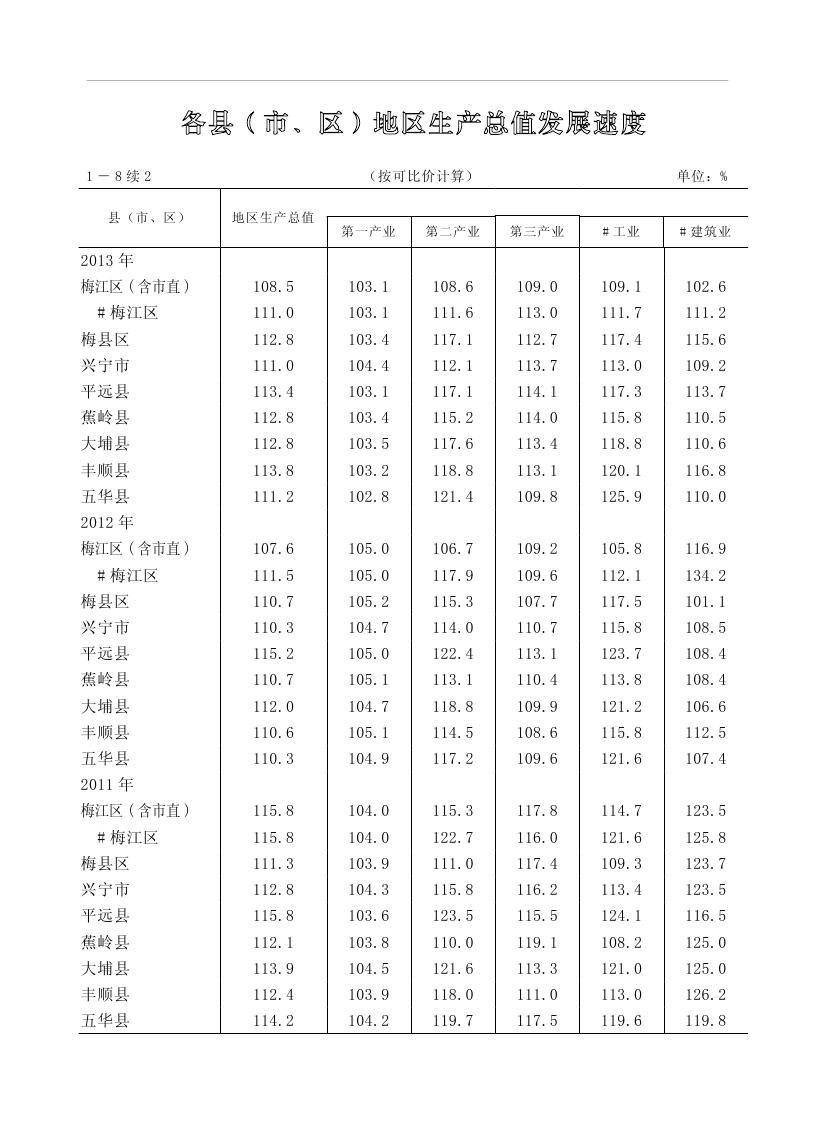 2019年梅州统计年鉴(定稿)0041.jpg