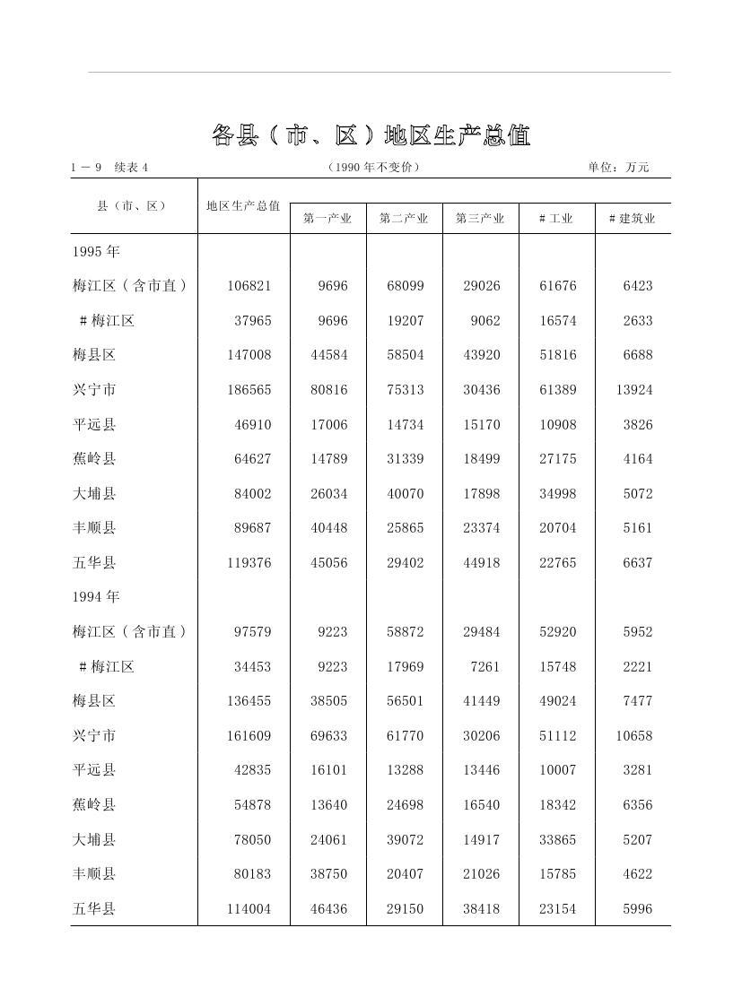 2019年梅州统计年鉴(定稿)0048.jpg
