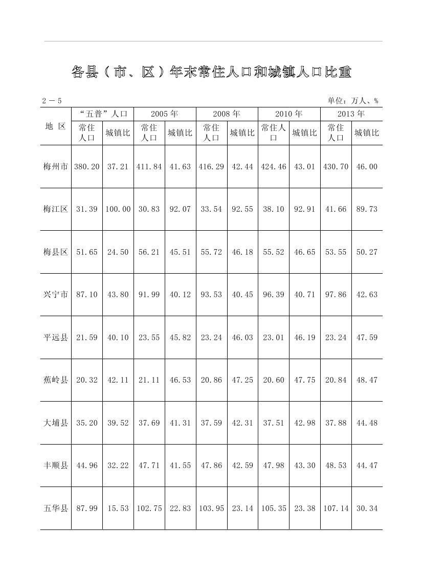 2019年梅州统计年鉴(定稿)0061.jpg