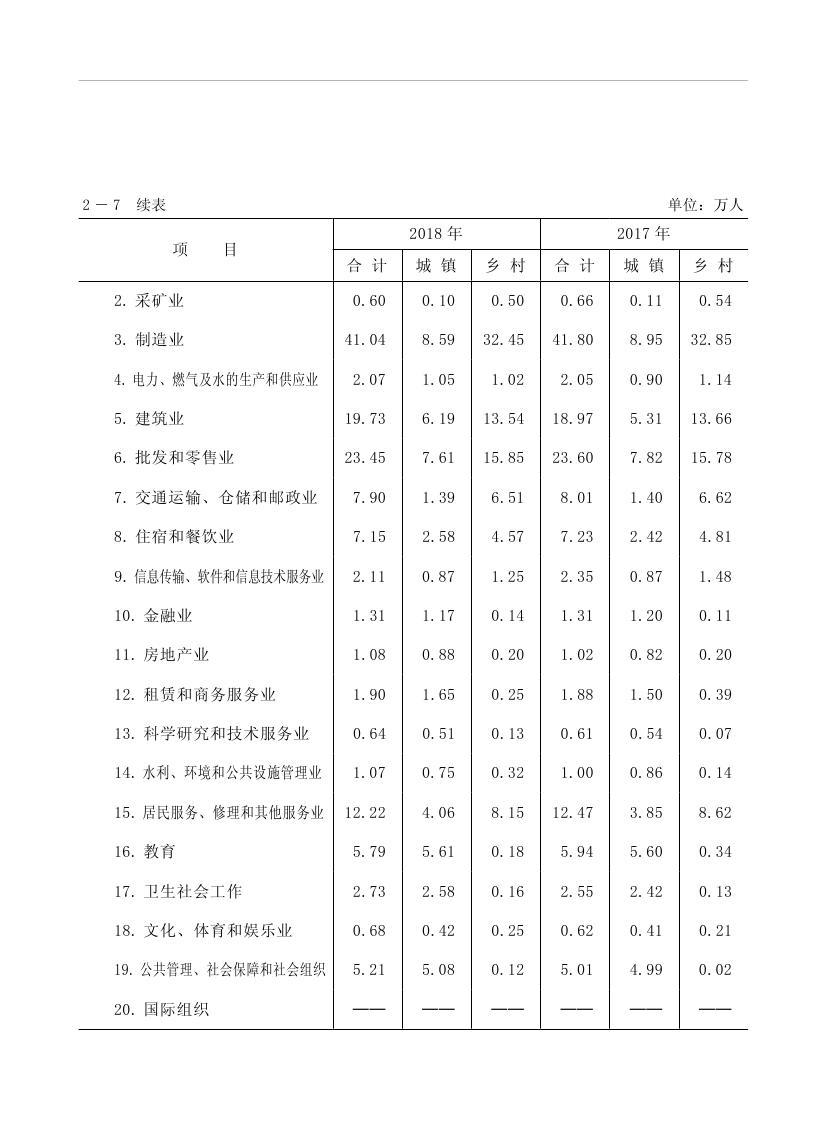 2019年梅州统计年鉴(定稿)0066.jpg