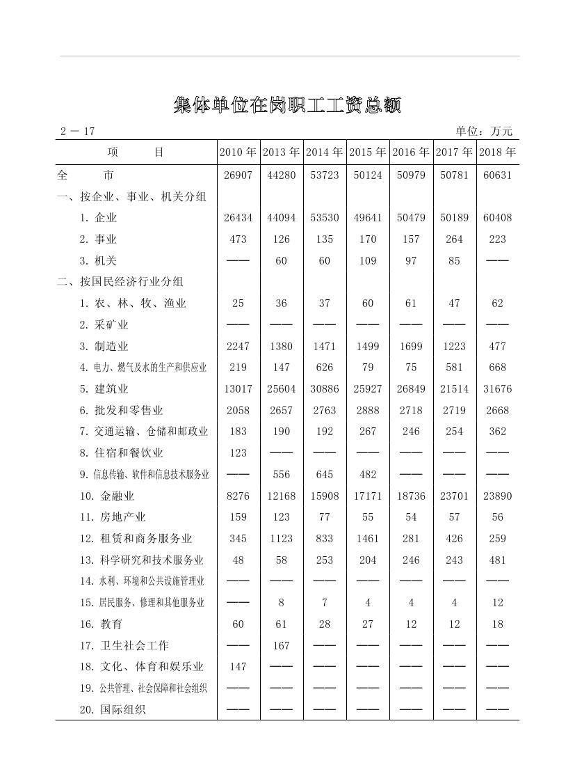 2019年梅州统计年鉴(定稿)0077.jpg