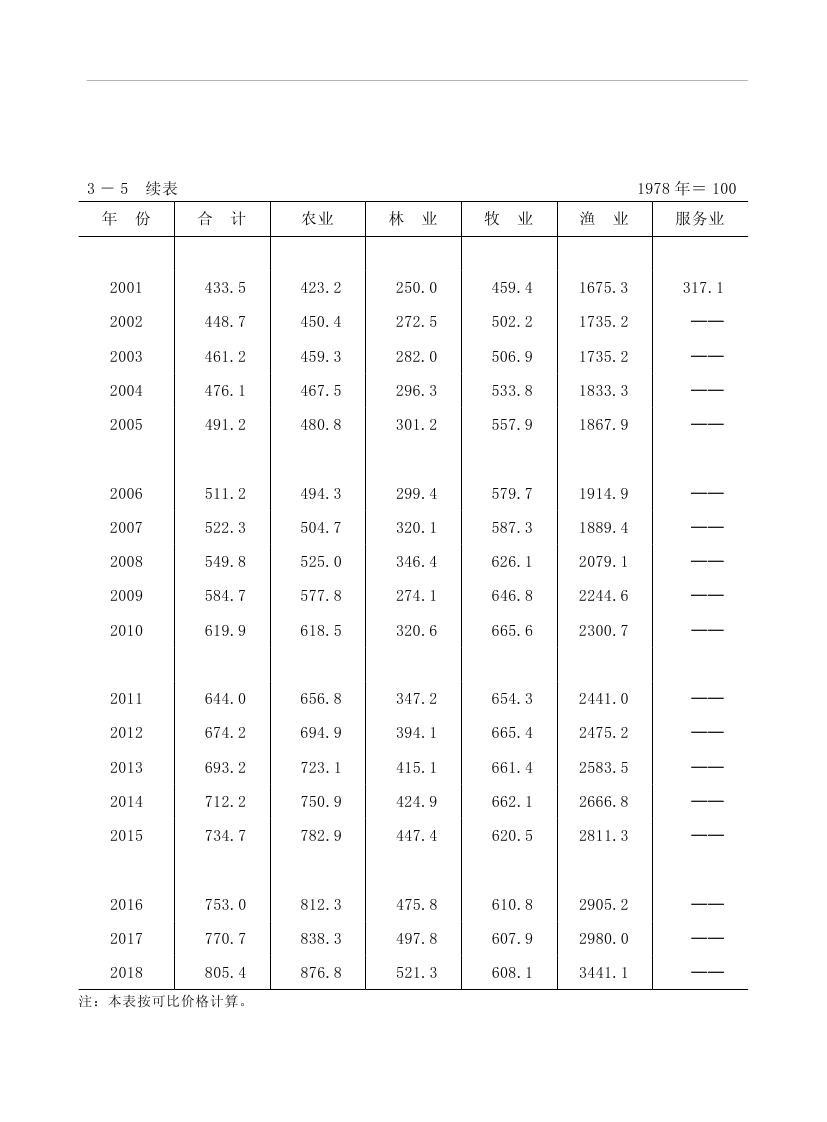 2019年梅州统计年鉴(定稿)0095.jpg