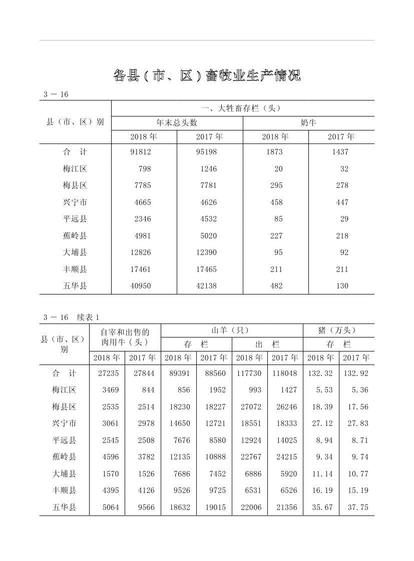 2019年梅州统计年鉴(定稿)0110.jpg
