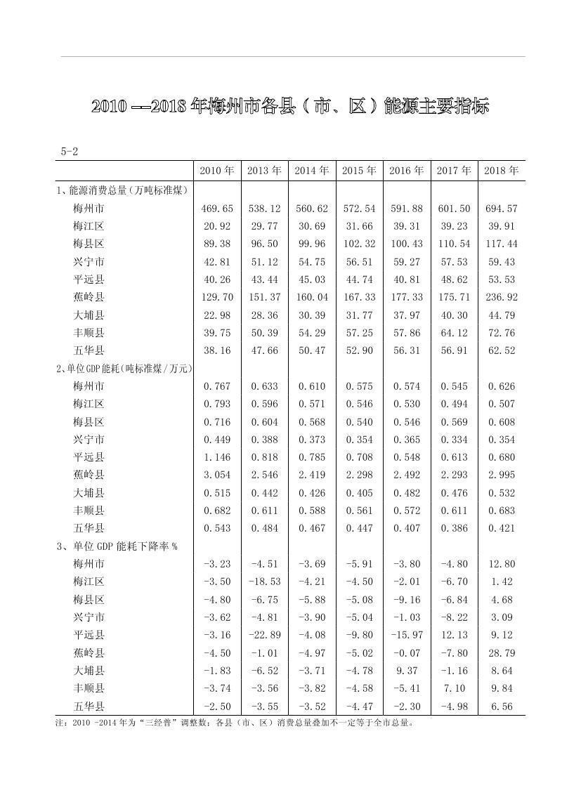2019年梅州统计年鉴(定稿)0161.jpg