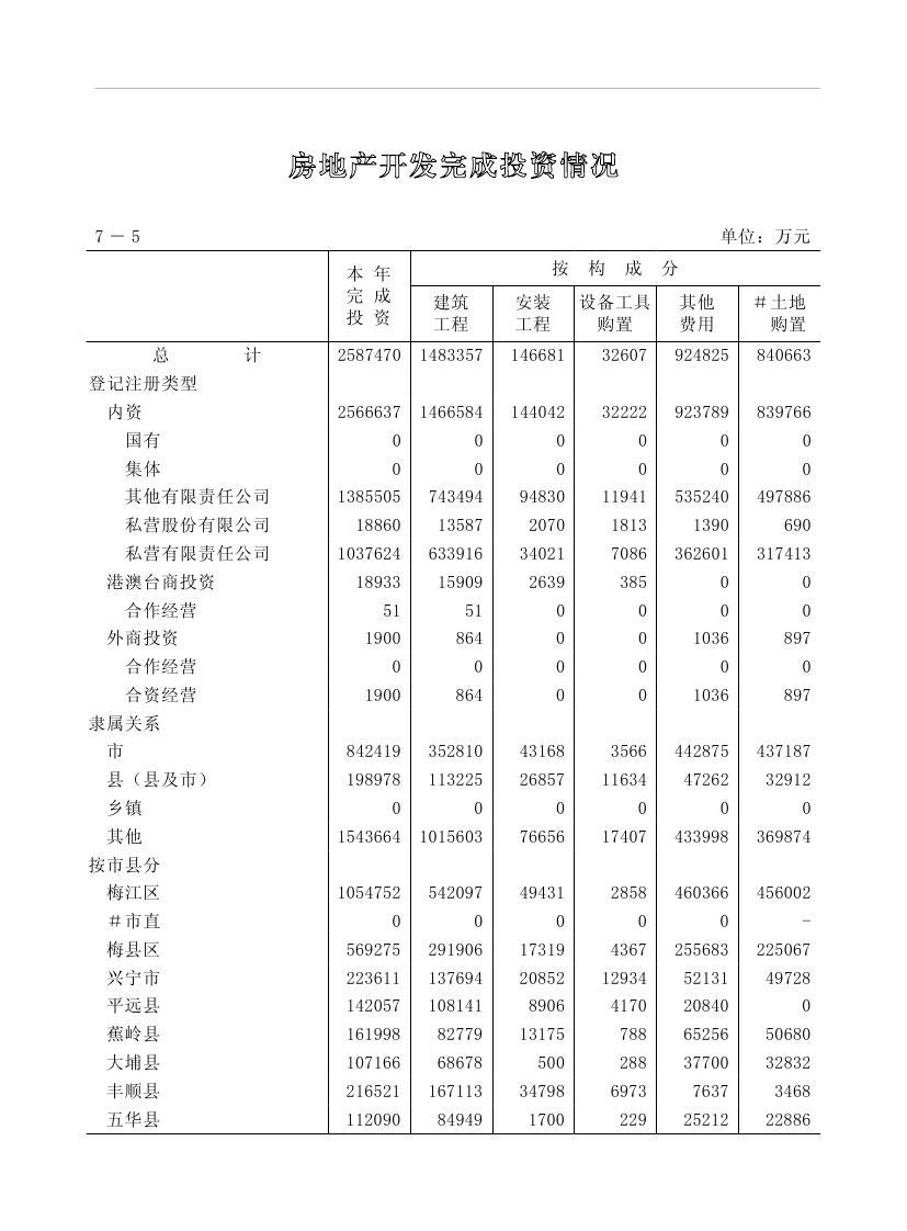 2019年梅州统计年鉴(定稿)0187.jpg