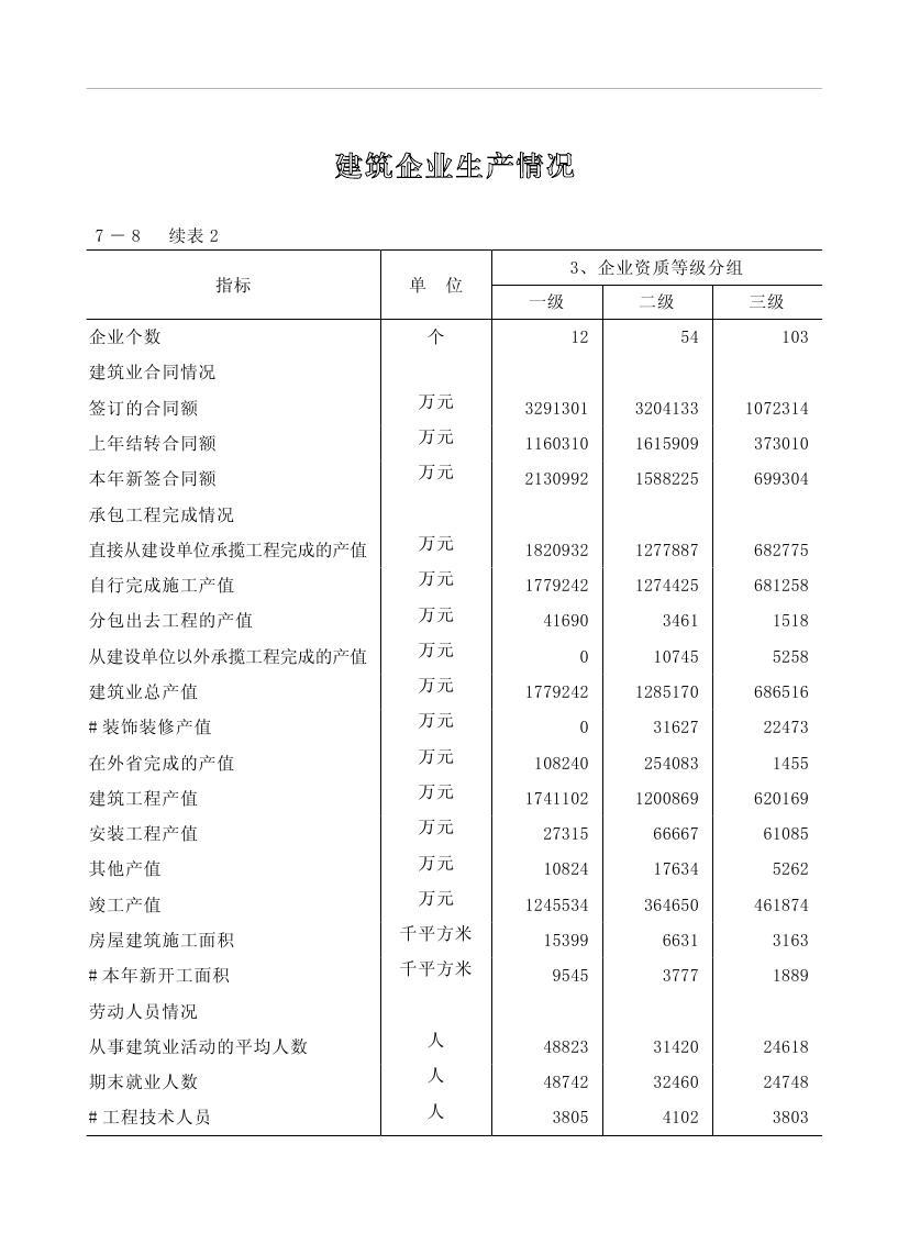2019年梅州统计年鉴(定稿)0192.jpg