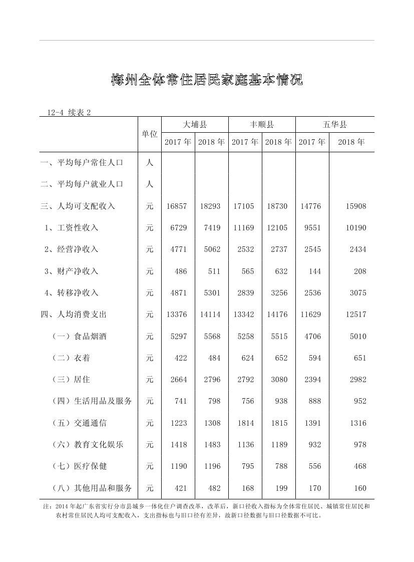 2019年梅州统计年鉴(定稿)0240.jpg