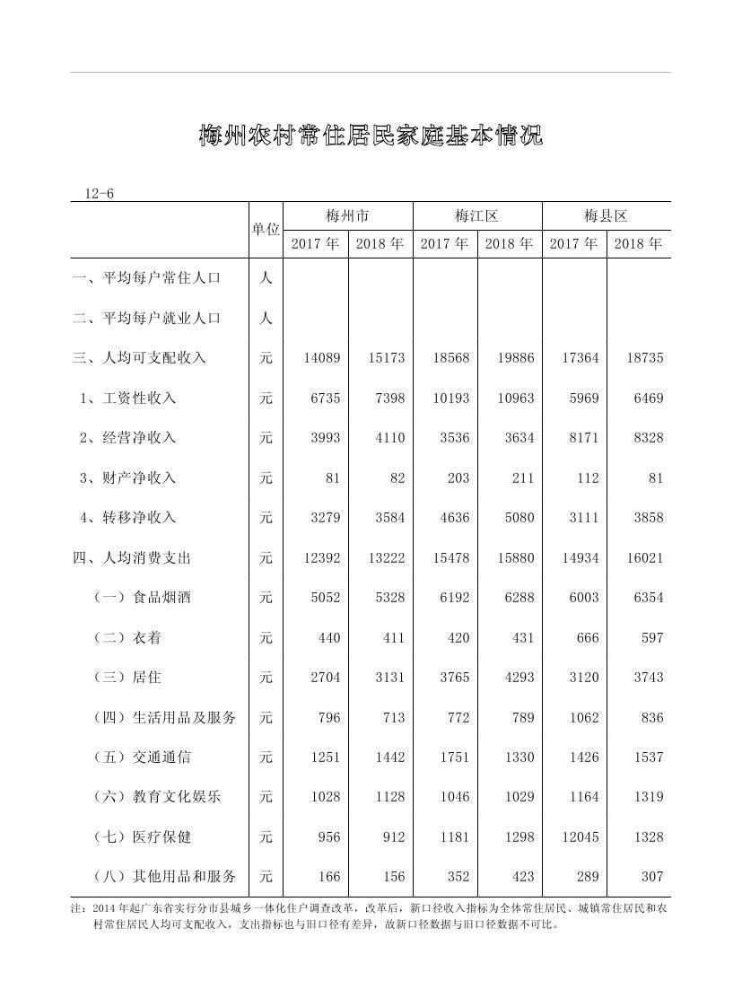 2019年梅州统计年鉴(定稿)0244.jpg