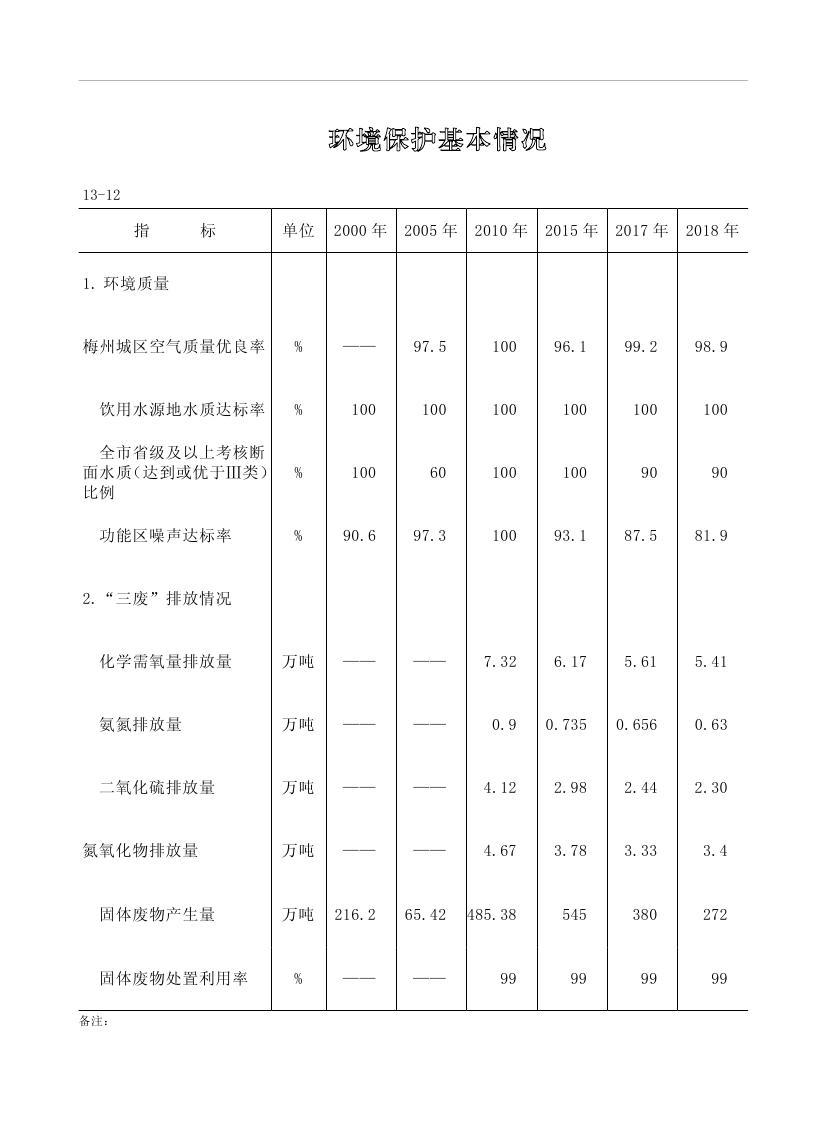 2019年梅州统计年鉴(定稿)0264.jpg