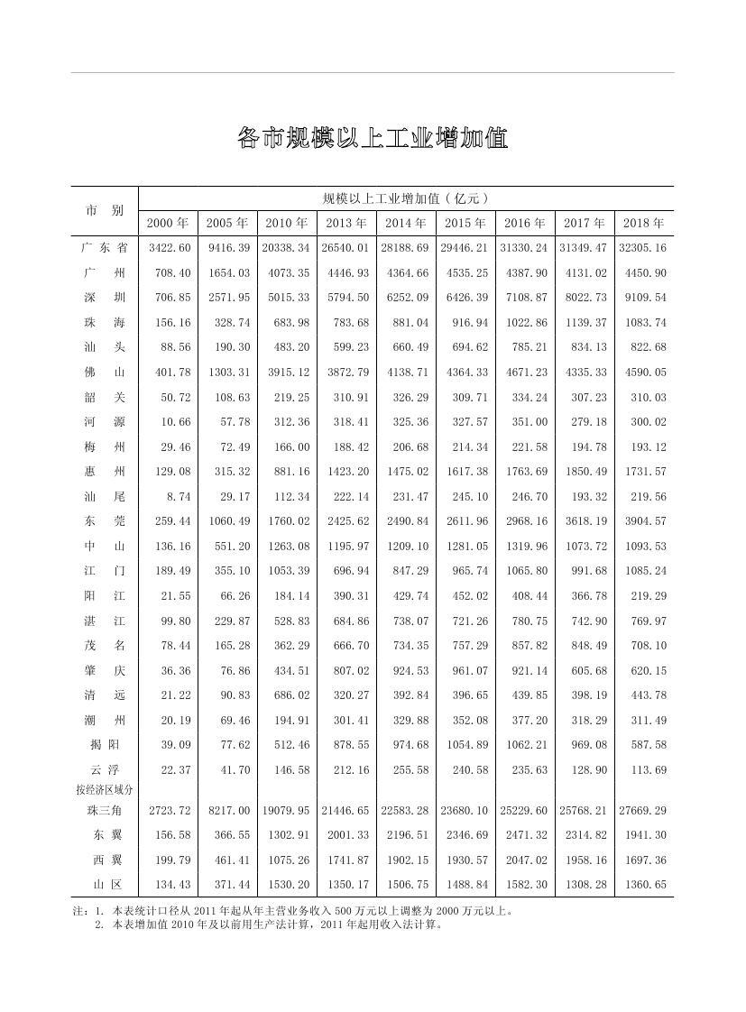 2019年梅州统计年鉴(定稿)0270.jpg