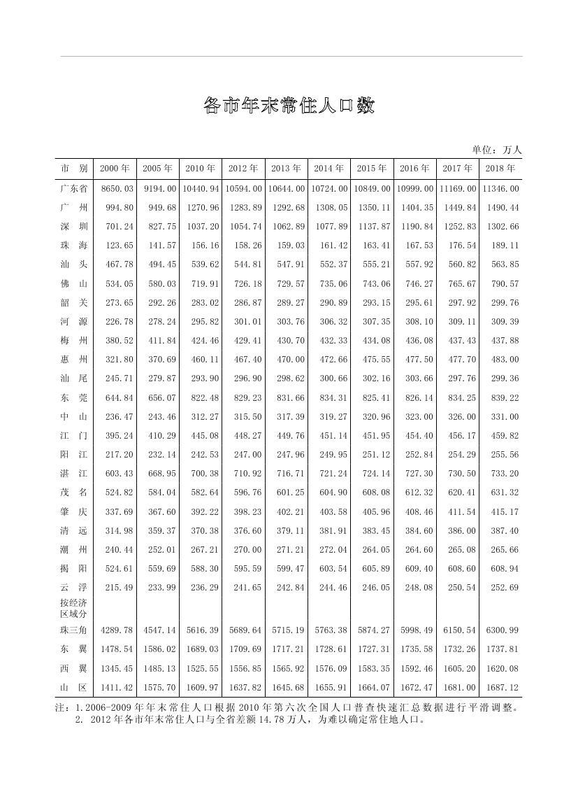 2019年梅州统计年鉴(定稿)0283.jpg