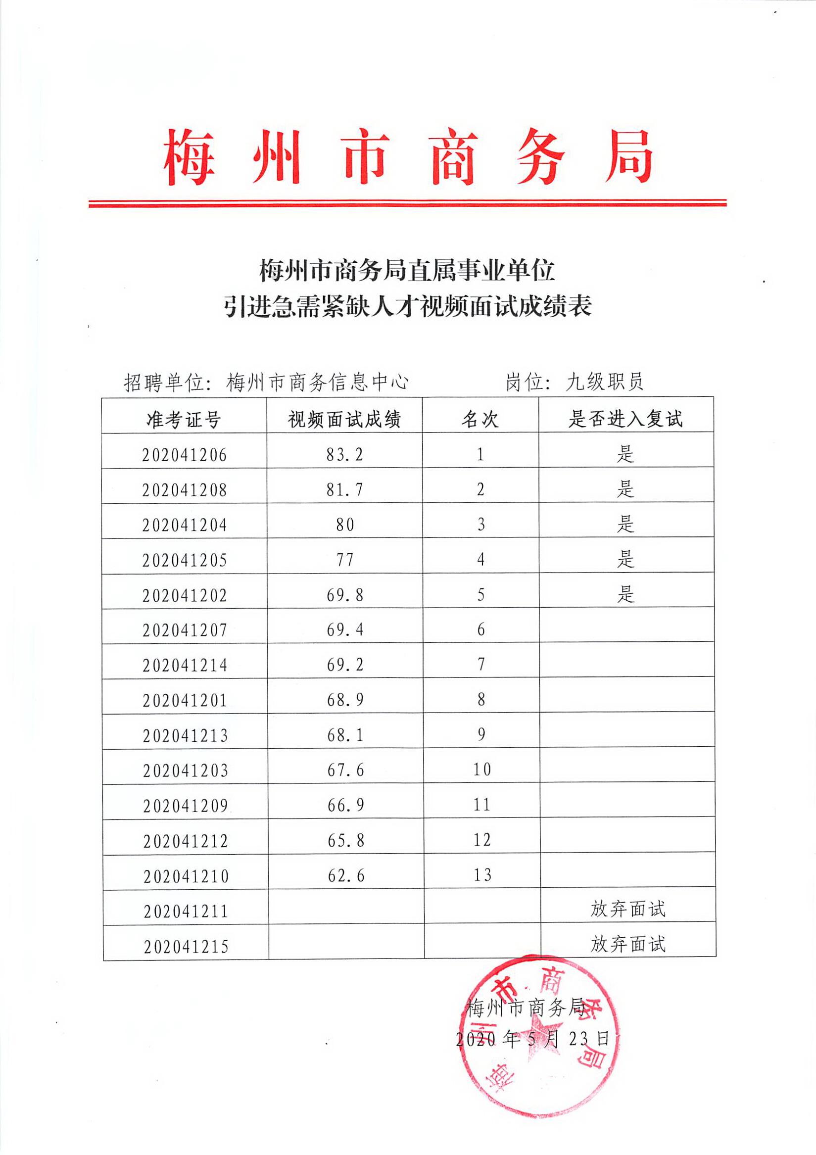 梅州市商务局直属事业单位引进急需紧缺人才视频面试成绩表.jpg